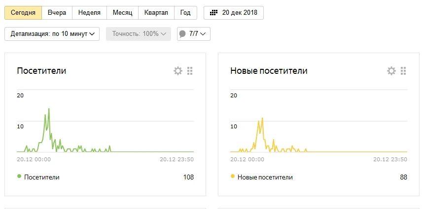 Яндекс Метрика в Яндекс Дзен (пример с нового канала)