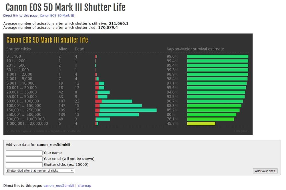 Где посмотреть статистику жизни затвора у фотоаппарата Canon 5D Mark 3