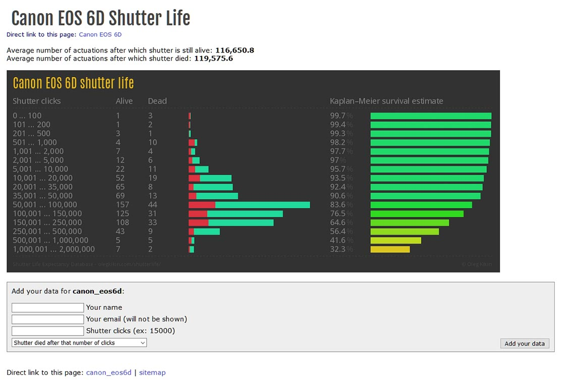 Где посмотреть статистику жизни затвора у фотоаппарата Canon 6D (внутри картинки)