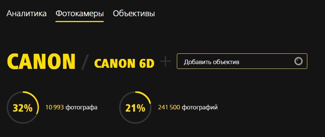 Canon EOS 6D на mywed использует 32% всех фотографов, на 6D снят 21% всех кадров сайта