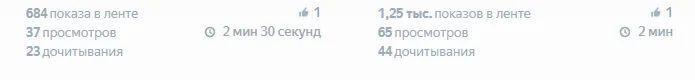 Статистика просмотров в Яндекс Дзен не показывает все 100% просмотров