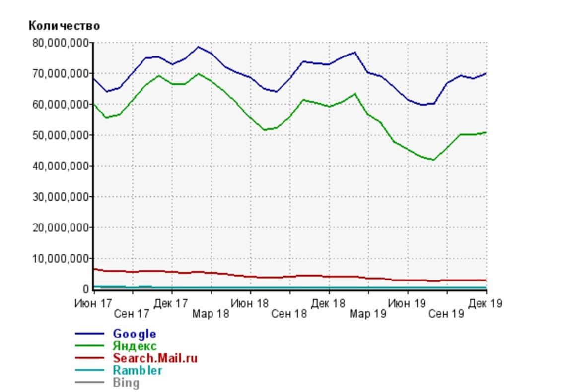 График использования поисковых систем Яндекс и Гугл в России за 2017 - 2019 года