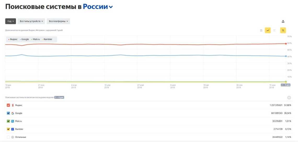 Рейтинг поисковых систем Яндекс и Google в России за 2019 год, сравнительный анализ в Яндекс Радар