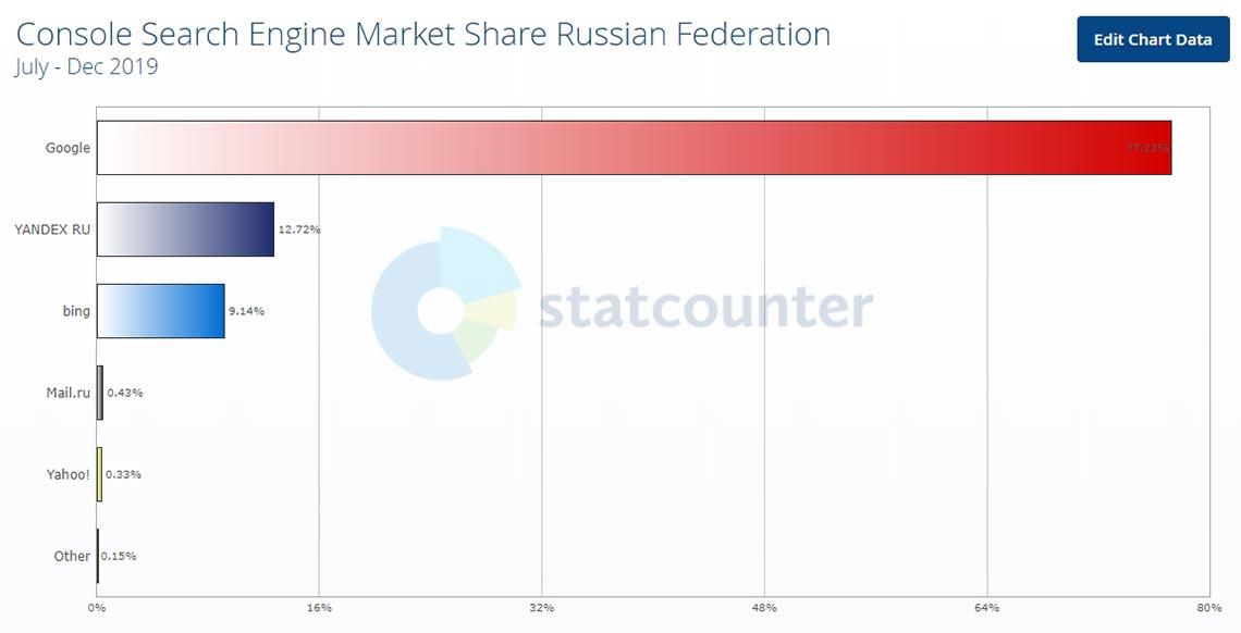 Рейтинг поисковых систем для консолей в 2019 году, график с выборкой по России