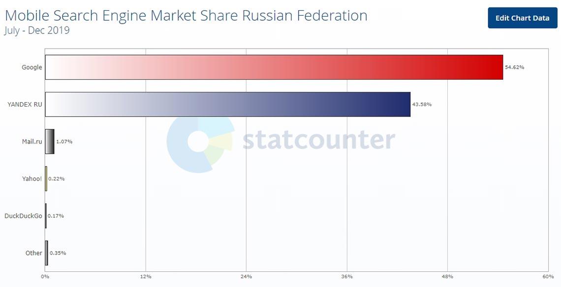 Рейтинг поисковых систем Yandex и Google для смартфонов в 2019 году