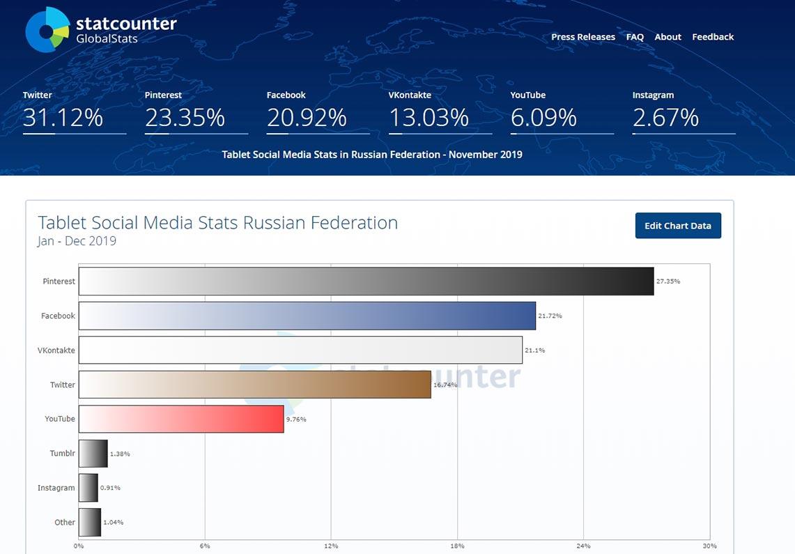 Самые популярные социальные сети на плашетах, график соцсетей в России за 2019 год