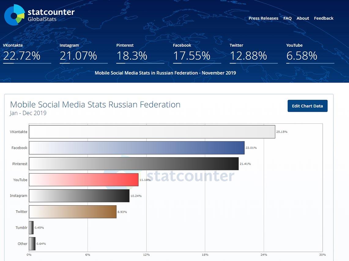 Самые популярные социальные сети в России, рейтинг на смартфонах за 2019 год