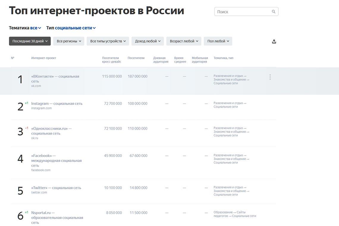 Топ самых популярных социальных сетей по версии Яндекс Радар