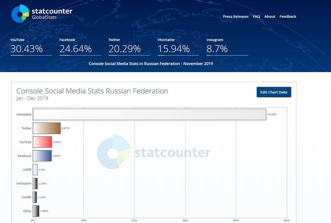 Самые популярные социальные сети среди пользователей консолей в России, график за 2019 год