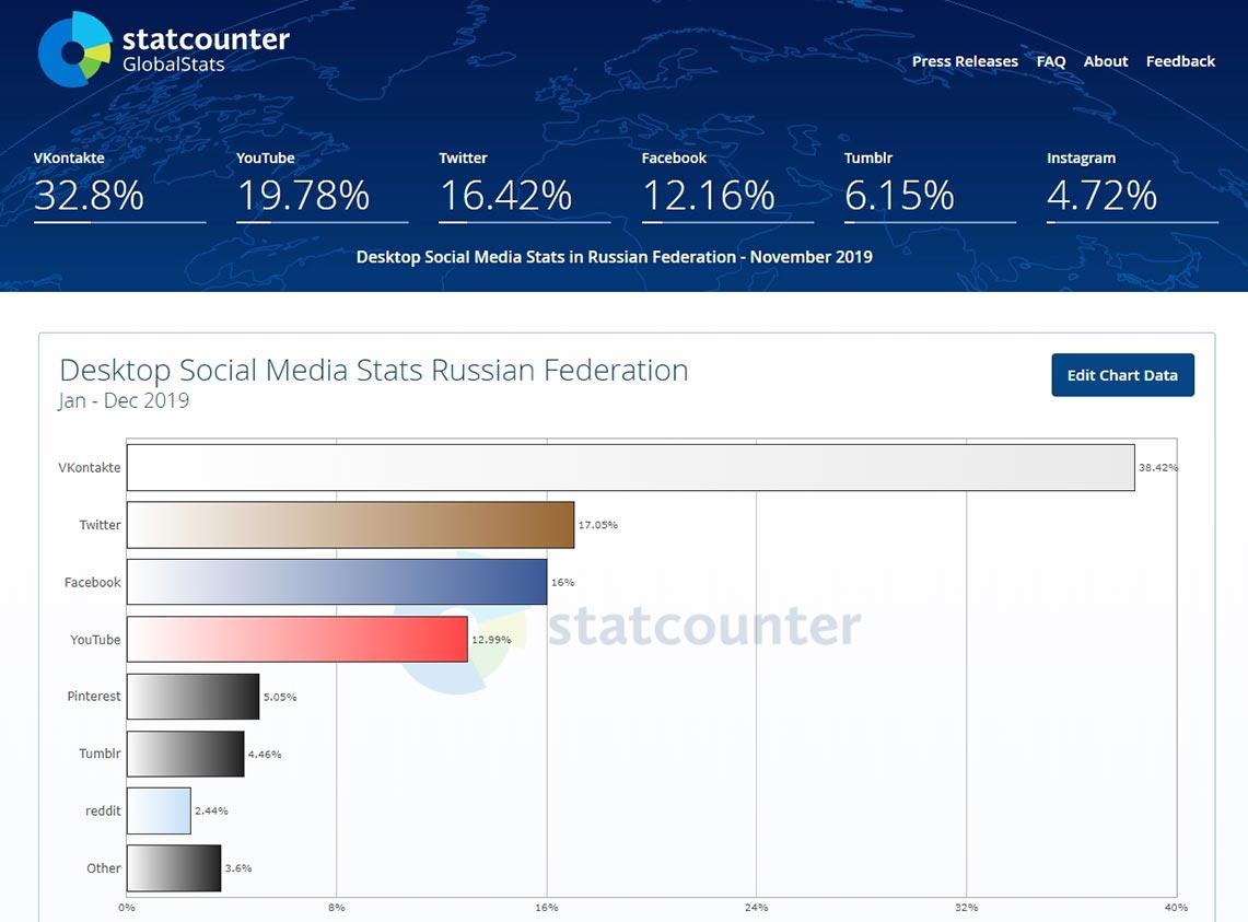Самые популярные социальные сети на ПК в РОссии в 2019 году, анализ графика StatCounter