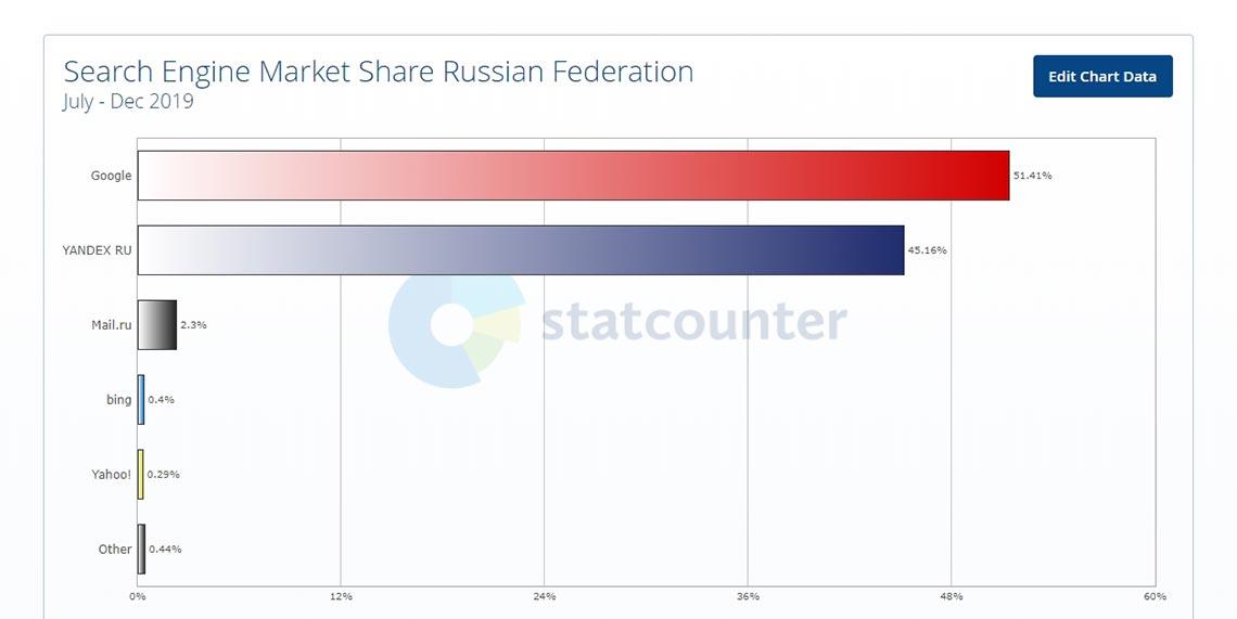 Сравнительный анализ популярности Яндекс и Гугл за 2 полугодие 2019 года. Скриншот с графиком.
