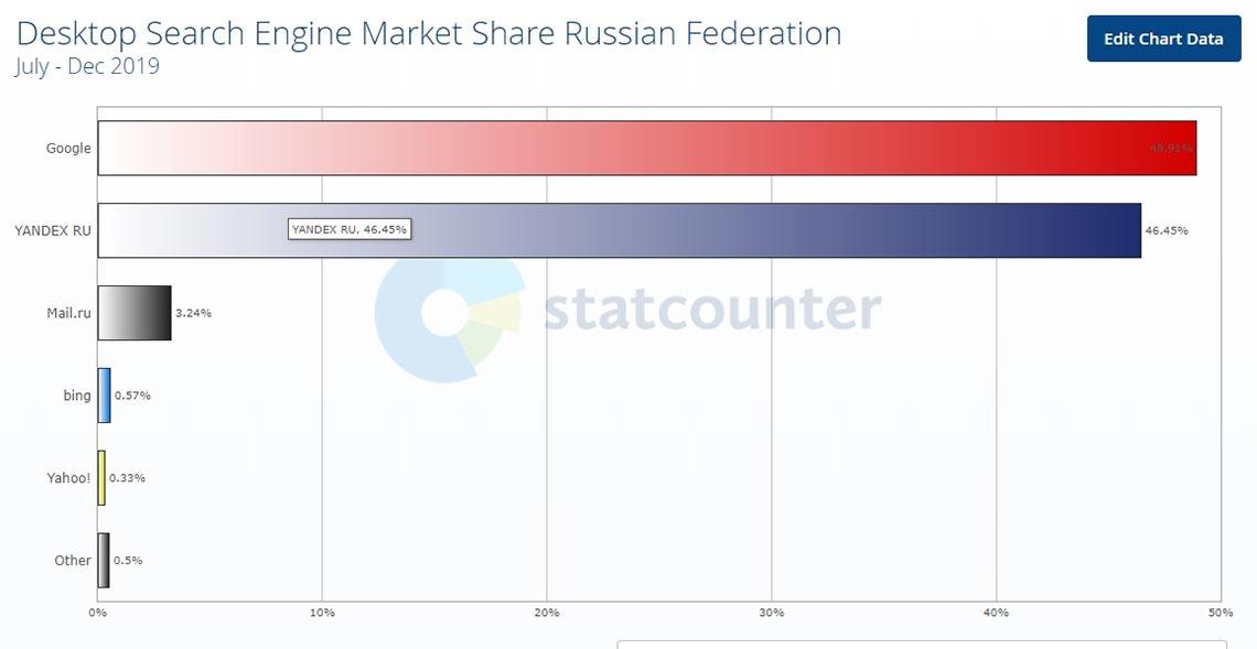 Статистика поисковых систем в России, запускаемых на ПК в 2019 году
