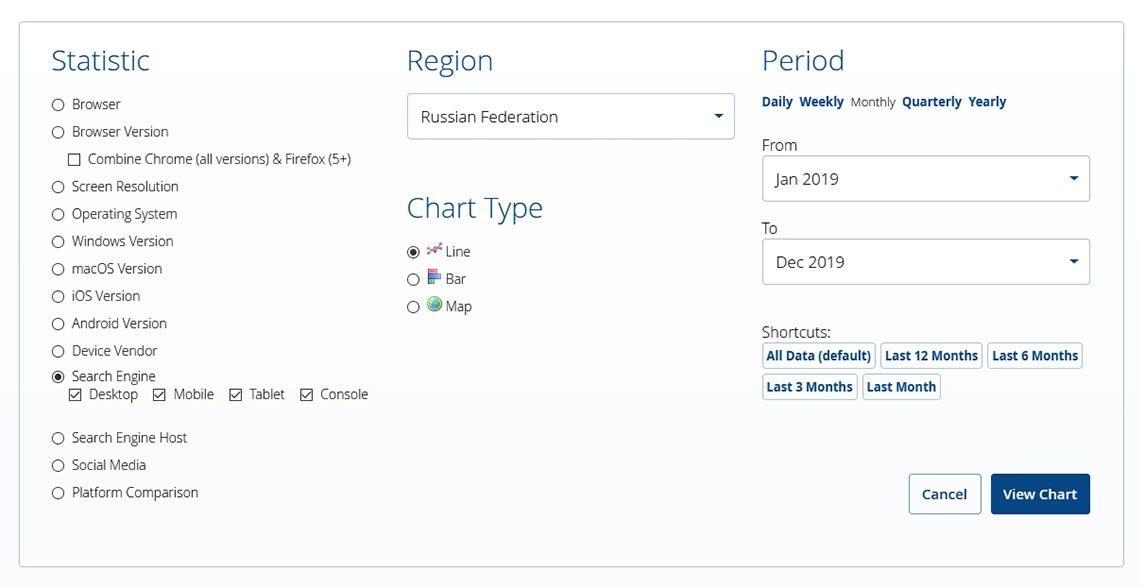 Настройки StatCounter для анализа поисковых систем