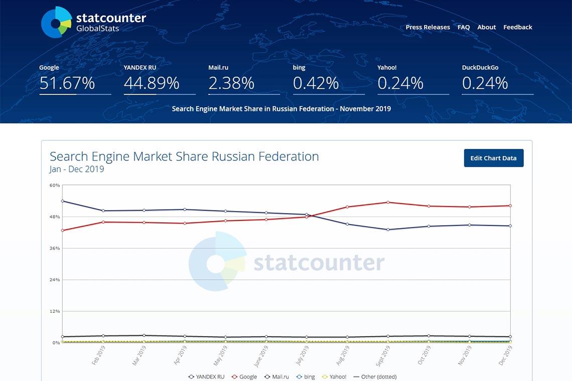 Рейтинг поисковых систем Яндекс и Google в России в 2019 году, анализ при помощи StatCounter