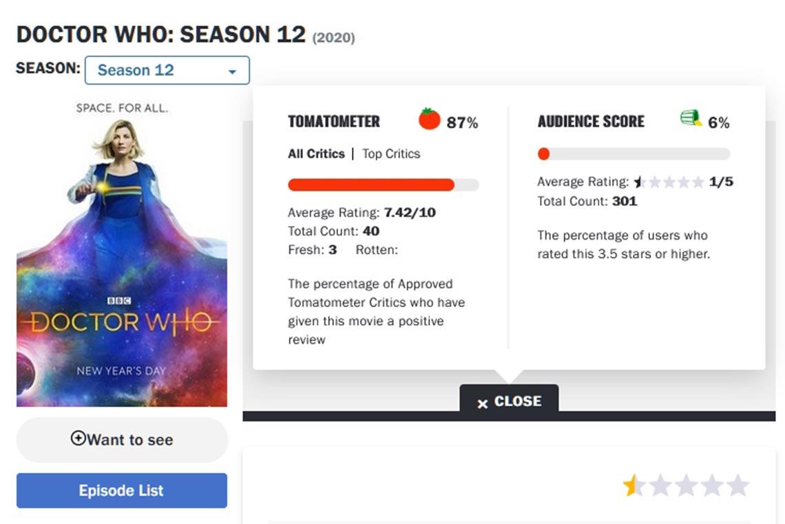 """В 12 сезоне сериала """"Доктор Кто"""" администрация Rotten Tomatoes полностью удалила пользовательские оценки (рейтинг)"""