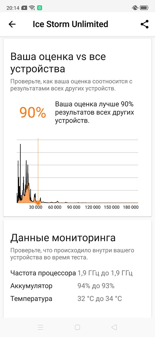 Согласно тесту Ice Storm Unlimited, Realme XT производительней 90% смартфонов на рынке.
