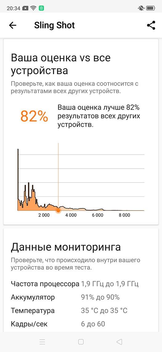 Согласно тесту Sling Shot, Realme Xt производительней 82% новых смартфонов.