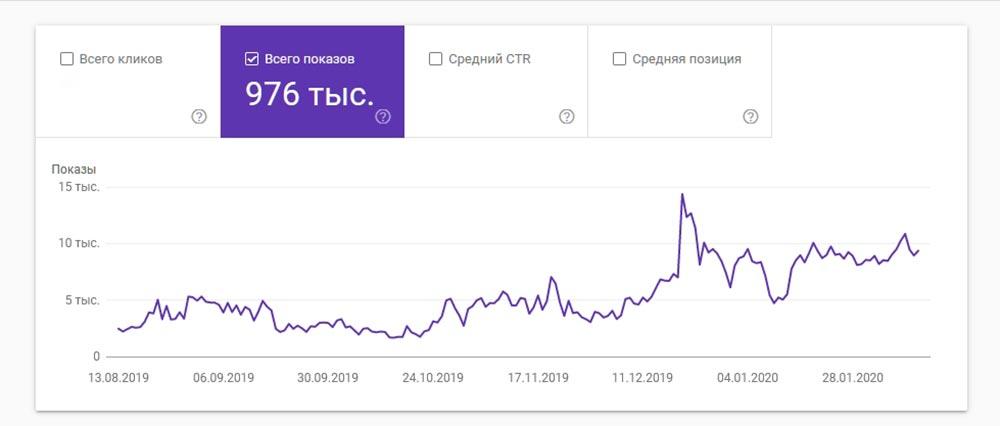 Статистика показов в веб-поиске Google сайта Tengyart.ru за 6 месяцев
