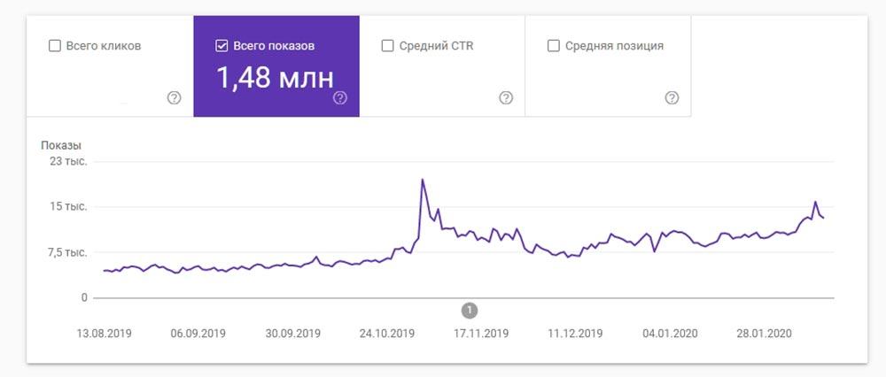 Поиск по изображениям в Google сайта Tengyart.ru за 6 месяцев