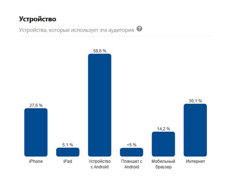 На каких устройствах чаще всего используют Пинтерест в России? График