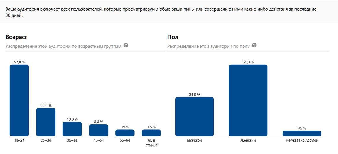 Пол и возраст пользователей Пинтерест в России - анализ личного бизнес-профиля (график)