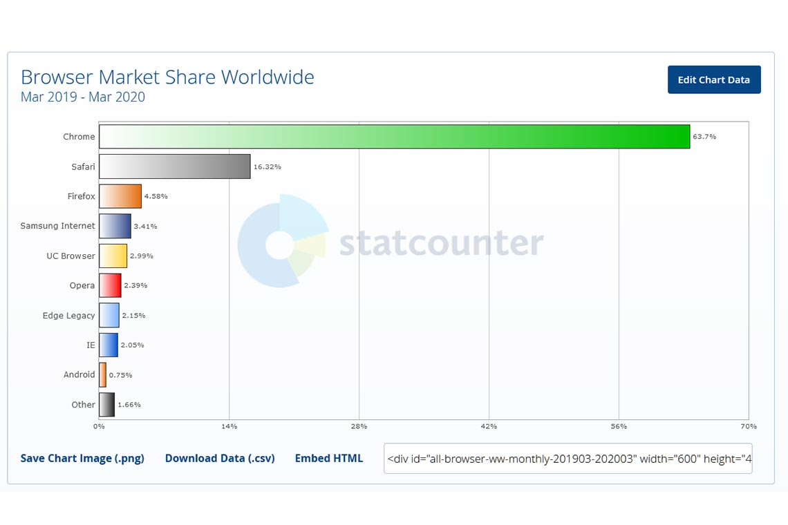 Самые популярные браузеры в мире с 2019 по 2020 год (средние значения)