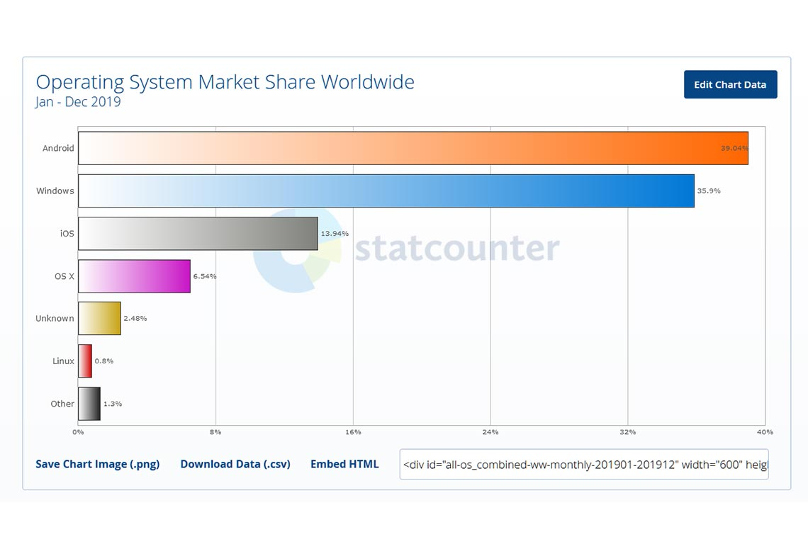 Самые популярные операционные системы в мире в 2019 году (общий рейтинг ОС на пк, смартфонах, планшетах и консолях)