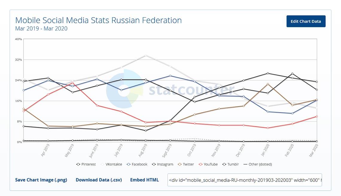 Самые популярные соцсети в России с 2019 по 2020 года, анализ мобильного сегмента (популярность социальных сетей среди Android и iOS)