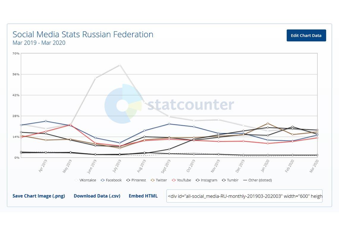 Самые популярные соцсети в России с 2019 по 2020 года, анализ пиковых и минимальных значений с помощью StatCounter