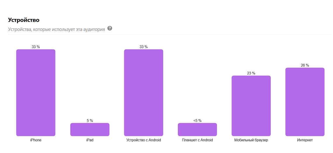Статистика Pinterest в 2020 году - анализ данных об использовании на различных типах устройств
