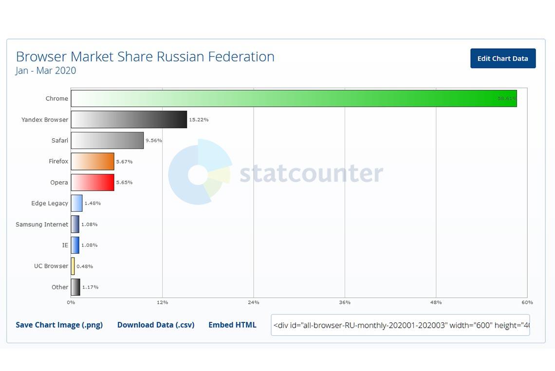 Топ-5 самых популярных браузеров в России в начале 2020 года (статистика StatCounter с января по март)