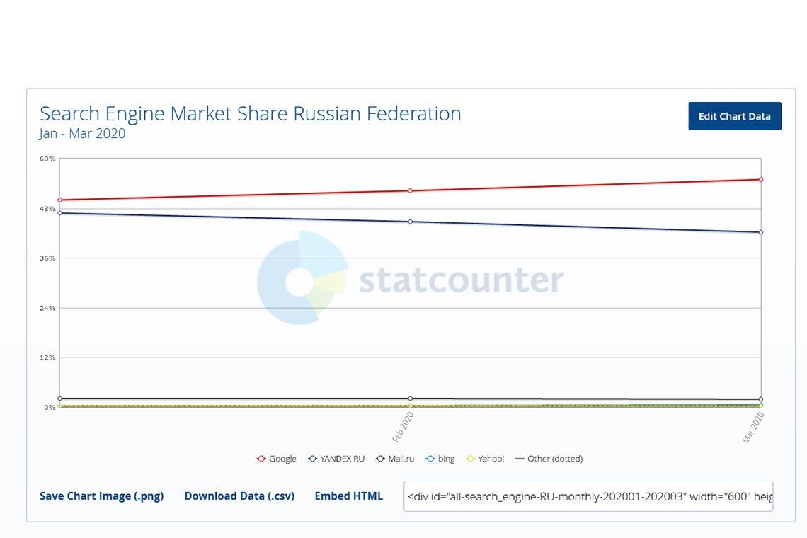 Что популярней - Яндекс или Google в России в 2020 году? Анализ StatCounter от Tengyart