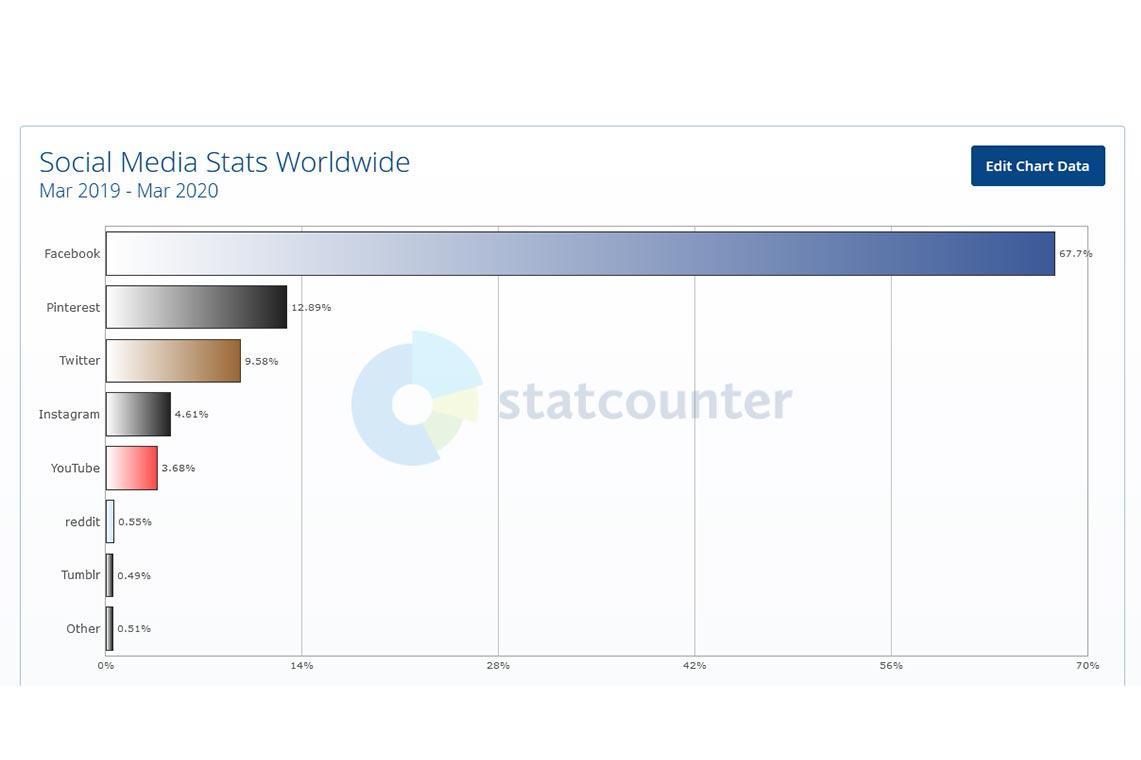 Самые популярные соцсети в мире в период с 2019 по 2020 год, анализ статистики StatCounter