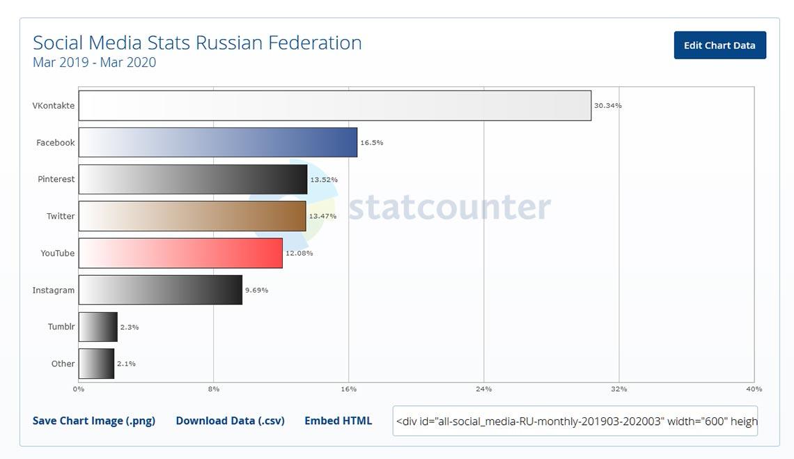 Social media Stats Russia 2019 - 2020 (самые популярные соцсети в России с 2019 по 2020 год, средние значения)