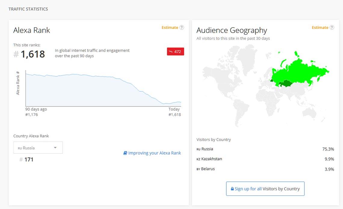 Сайт Мультиурок попал в список социально значимых сайтов, но почти сразу начал падать (информация + статистика посещаемости портала на основе данных Alexa Rank)