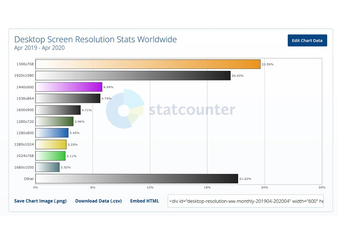 Все самые популярные разрешения экранов для ПК в мире (2019 - 2020 года)
