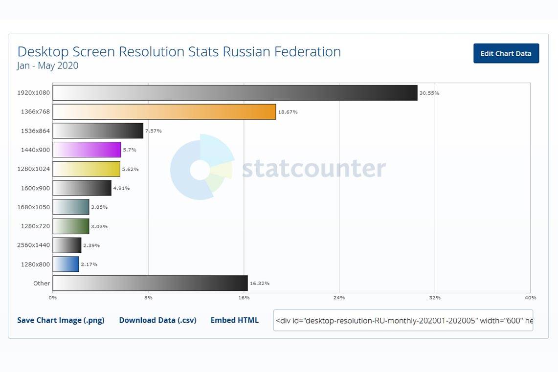 Какие разрешения экранов для ПК популярней всего в России в 2020 году (анализ StatCounter)
