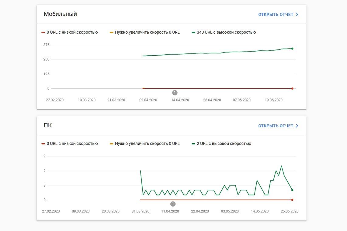 Новый отчёт в Google Search Console - основные интернет-показатели (изменения и возможности Core Web Vitals)