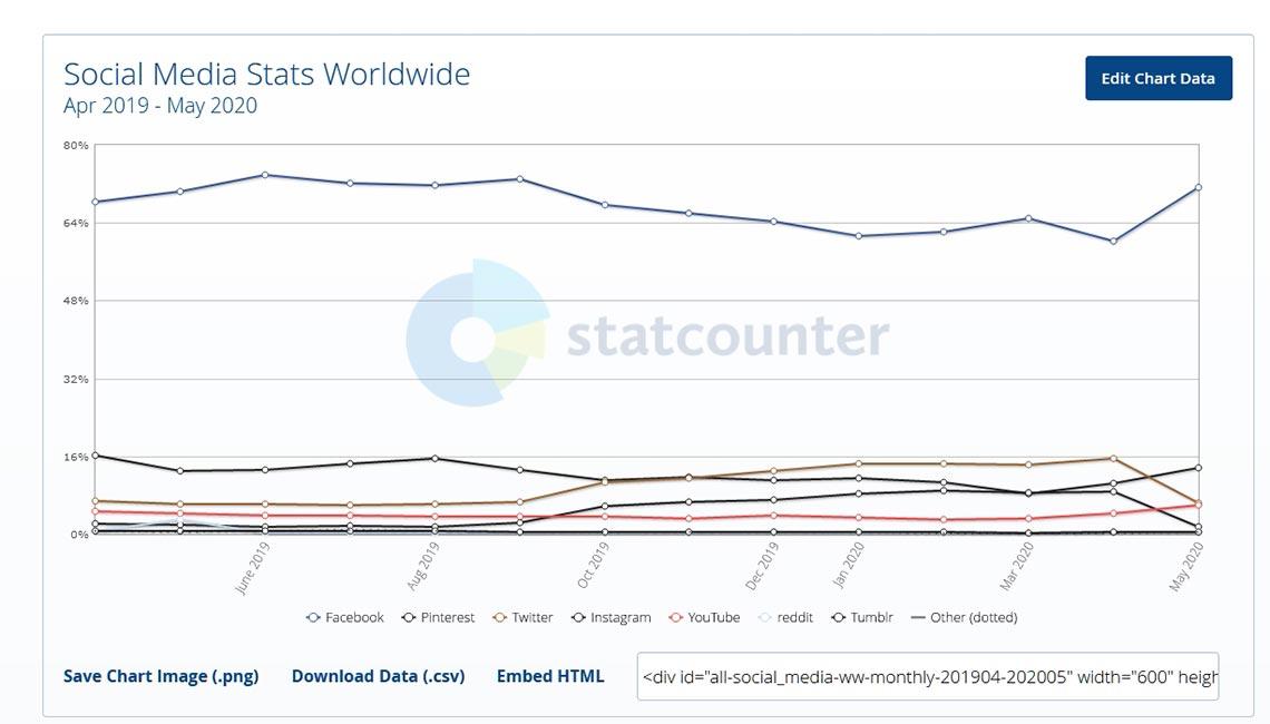 Самые востребованные соцсети в мире за 2019 - 2020 год (статистика StatCounter)