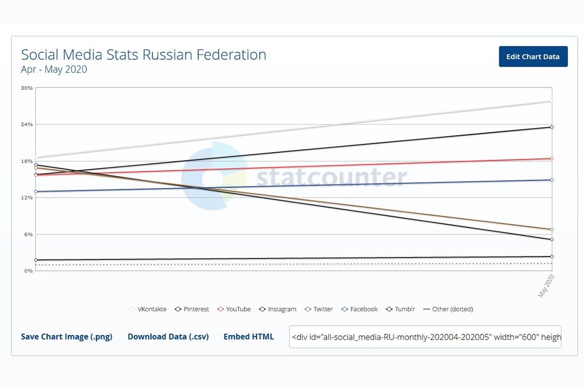 Самые популярные соцсети в России в апреле-мае 2020 года
