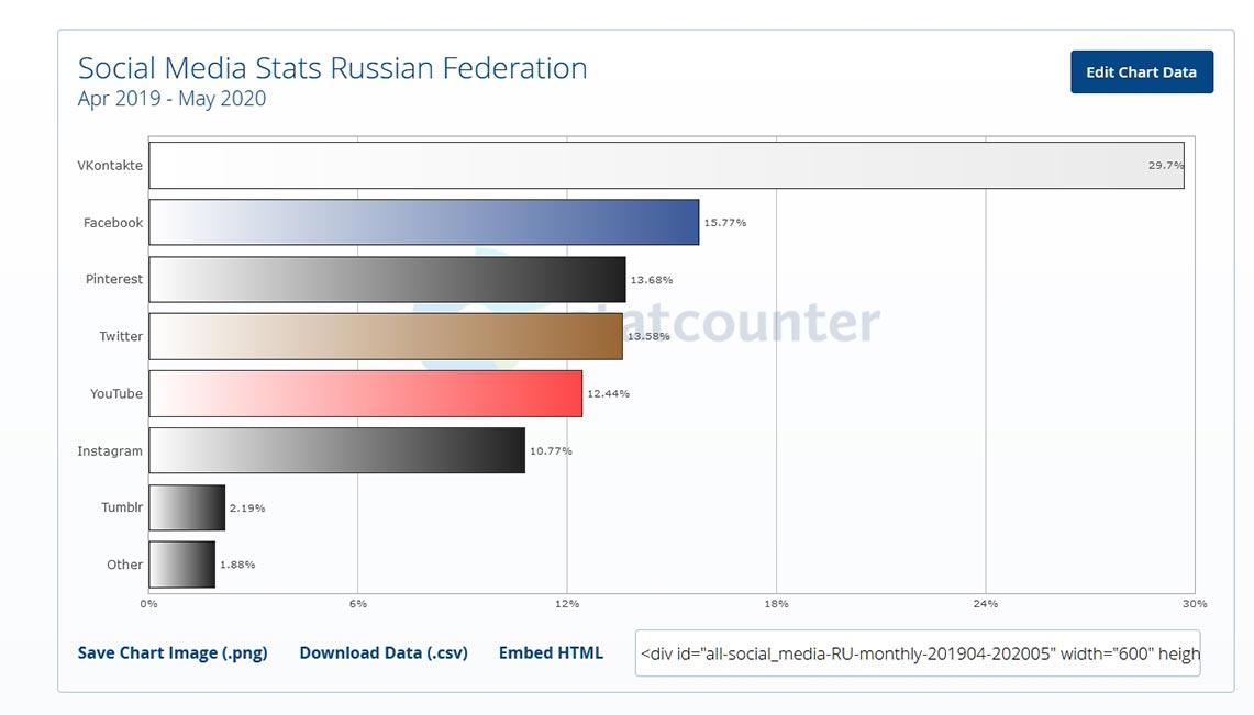 Самые популярные соцсети в России с апреля 2019 по май 2020 года