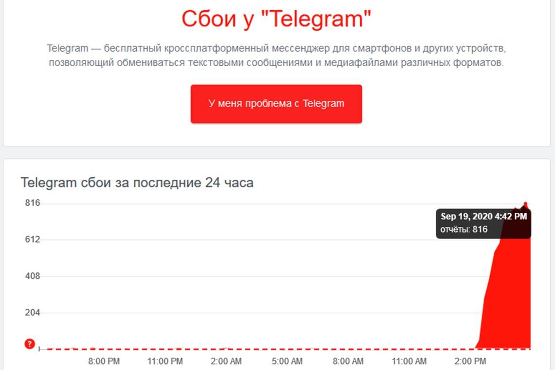 Количество отчётов о сбоях в работе Телеграм 19 сентября 2020 (статистика Downdetector)