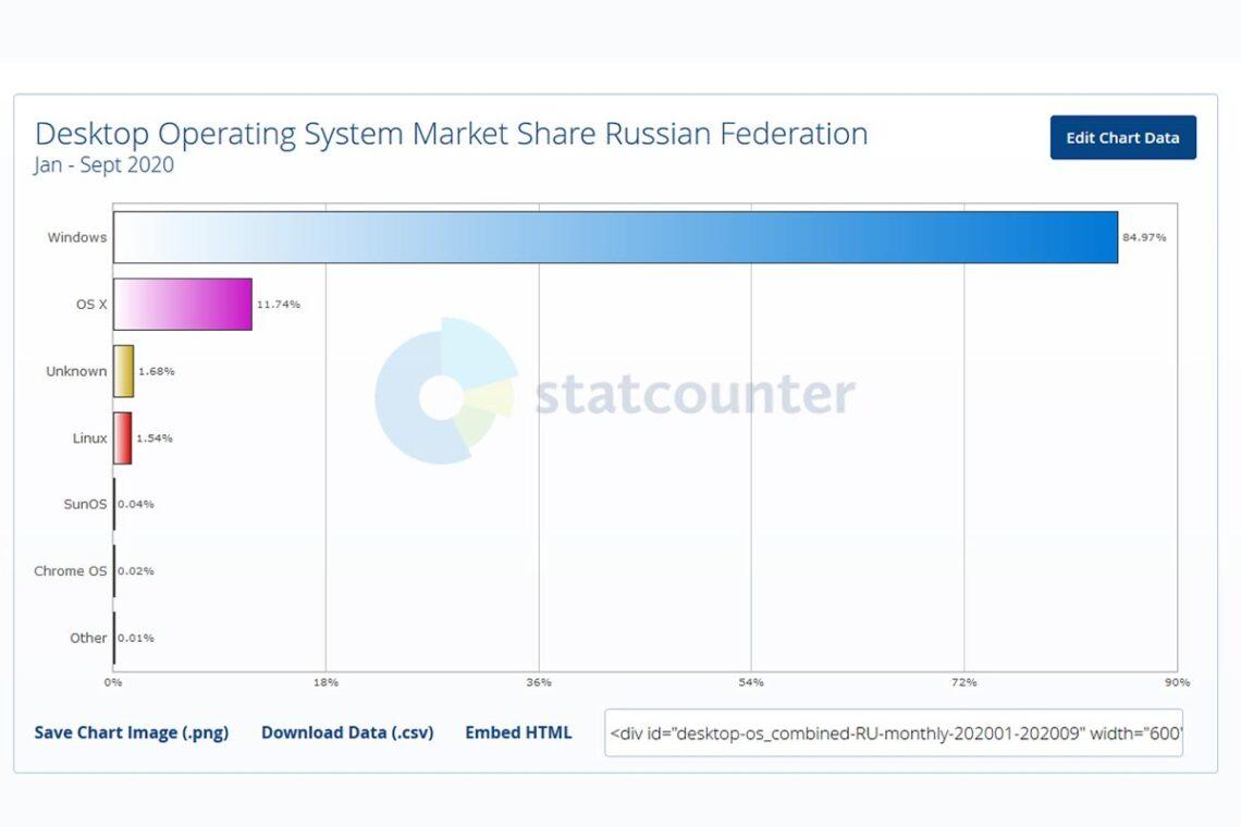 Самые популярные операционные системы для ПК в России в 2020