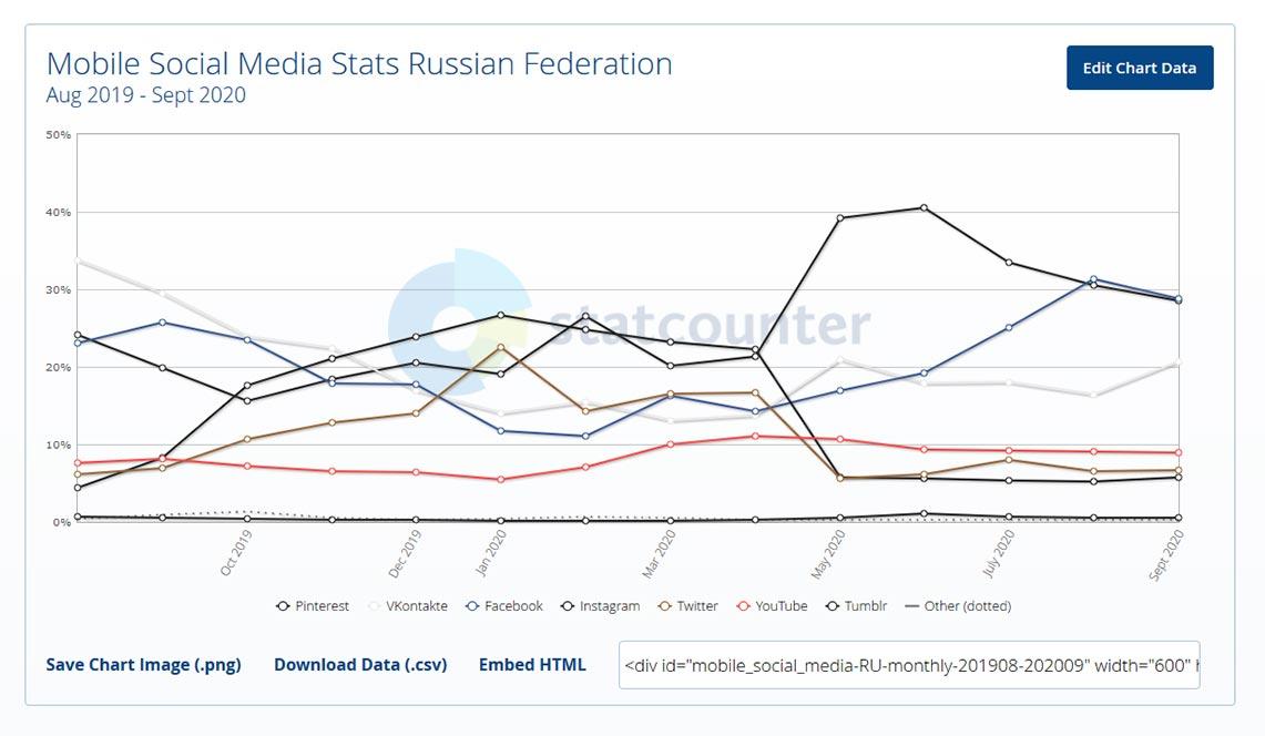 Самые популярные соцсети в России на смартфонах с 2019 по 2020 год (данные StatCounter)