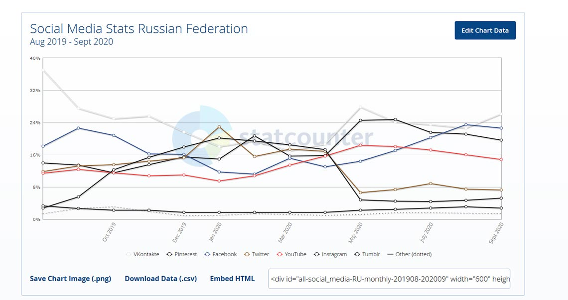 Самые посещаемые соцсети в России за май-сентябрь 2020 года
