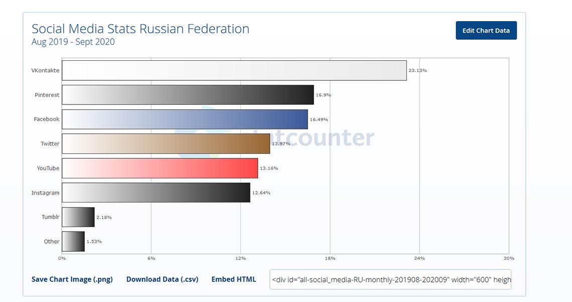 Самые посещаемые соцсети в России за 2019-2020 года (анализ данных StatCounter)