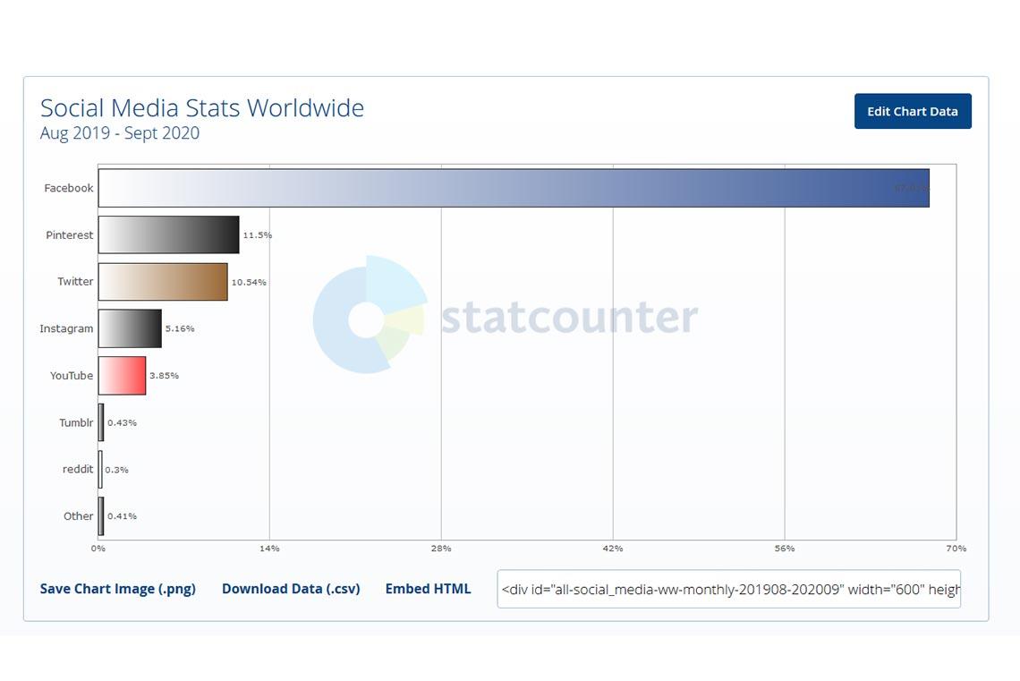 Самые посещаемые соцсети в мире 2019-2020 (средние значения за год)