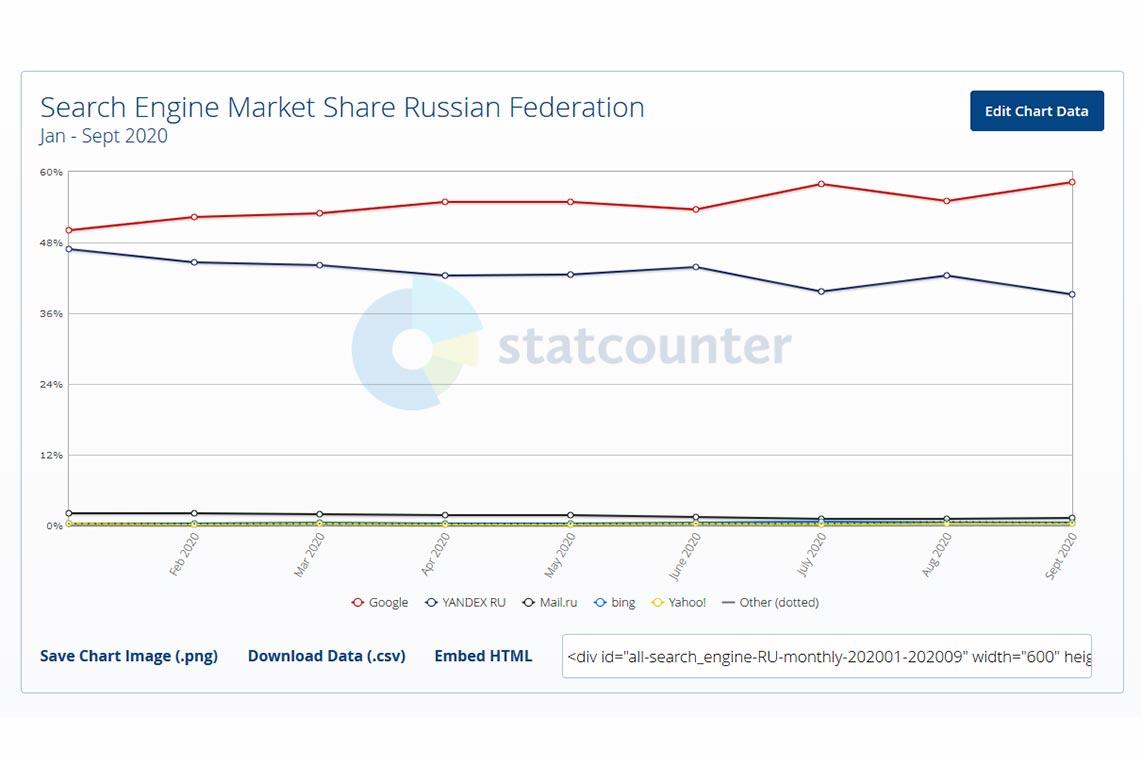 Доля поисковых систем в России в 2020 году (линейный график)