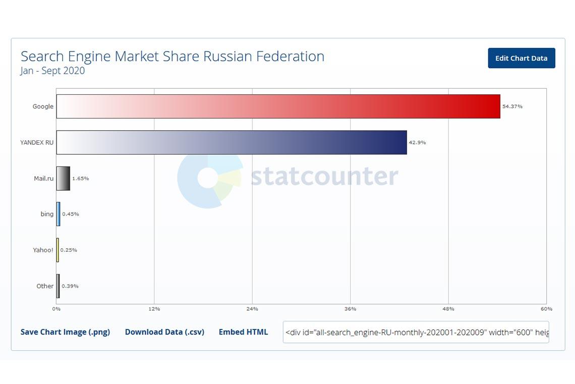 Самые популярные поисковые системы России в 2020 году