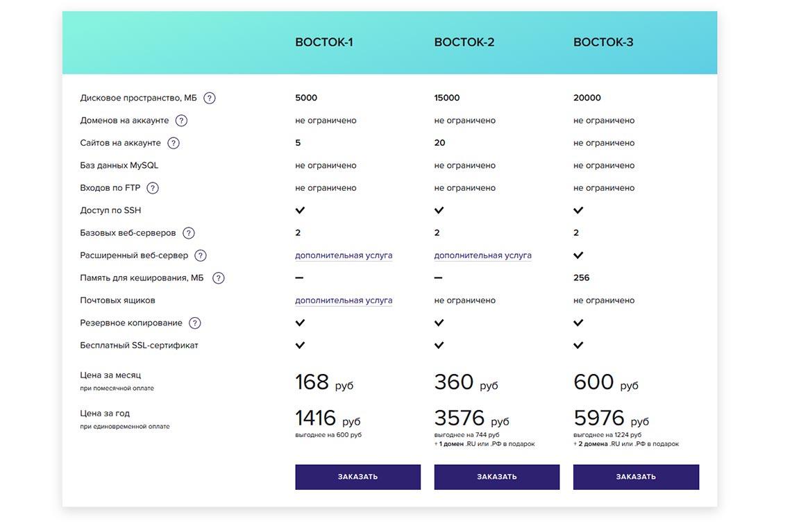 Список тарифов виртуального хостинга Sprinthost в 2020 - 2021 году